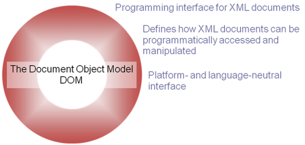 How to write an good application xml document