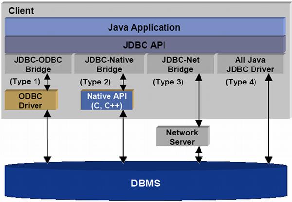 javaskool com - Java Data Base Connectivity