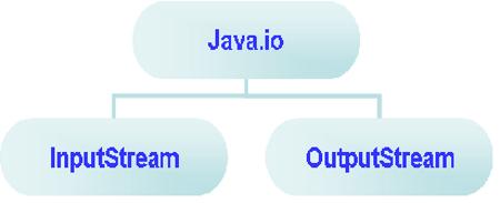 Javaskool introduction to java stream or java package introduction to java stream or java package ccuart Choice Image