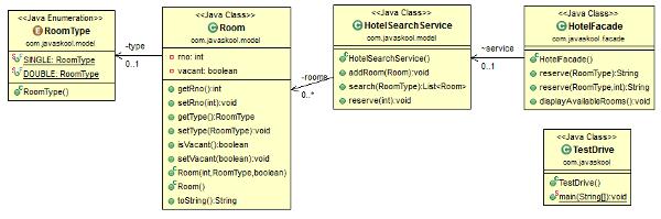 Javaskool Com Core Java Design Pattern Structural Pattern