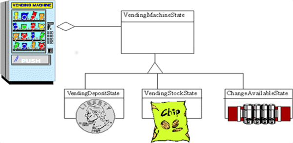 Open Classroom Design Pattern In Java ~ Javaskool core java design pattern behavioral