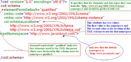 XML Archives - javaskool com