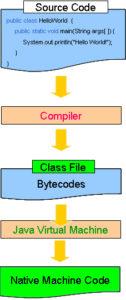 Codeflow