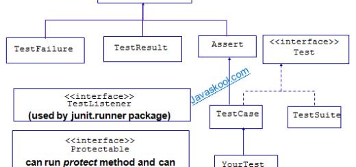 JUnit API Hierarchy